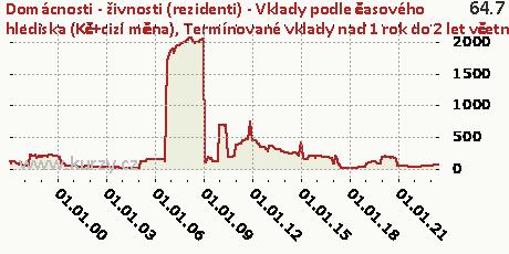 Termínované vklady nad 1 rok do 2 let včetně,Domácnosti - živnosti (rezidenti) - Vklady podle časového hlediska (Kč+cizí měna)