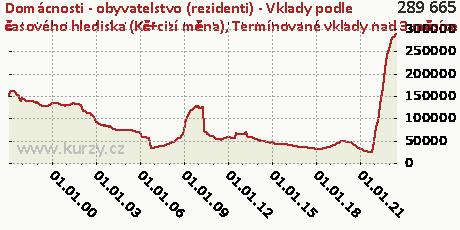 Termínované vklady nad 3 měsíce do 1 roku včetně,Domácnosti - obyvatelstvo (rezidenti) - Vklady podle časového hlediska (Kč+cizí měna)