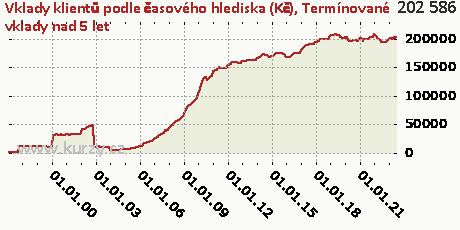Termínované vklady nad 5 let,Vklady klientů podle časového hlediska (Kč)