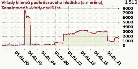 Termínované vklady nad 5 let,Vklady klientů podle časového hlediska (cizí měna)