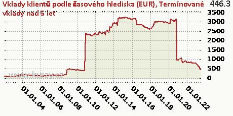 Termínované vklady nad 5 let,Vklady klientů podle časového hlediska (EUR)