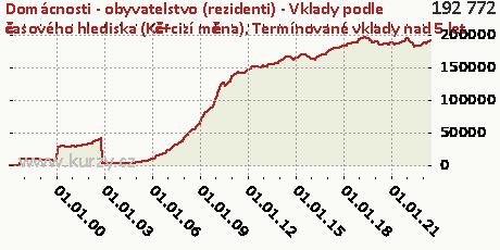 Termínované vklady nad 5 let,Domácnosti - obyvatelstvo (rezidenti) - Vklady podle časového hlediska (Kč+cizí měna)