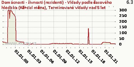 Termínované vklady nad 5 let,Domácnosti - živnosti (rezidenti) - Vklady podle časového hlediska (Kč+cizí měna)