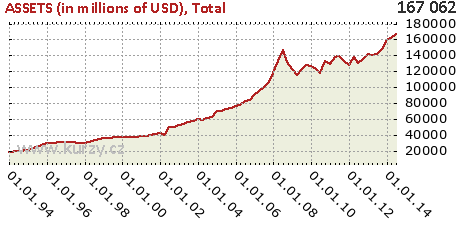 Total,ASSETS (in millions of USD)