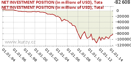 Total,NET INVESTMENT POSITION (in millions of USD)