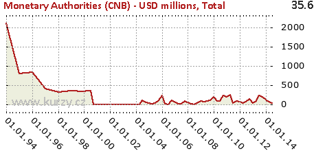 Total,Monetary Authorities (CNB) - USD millions