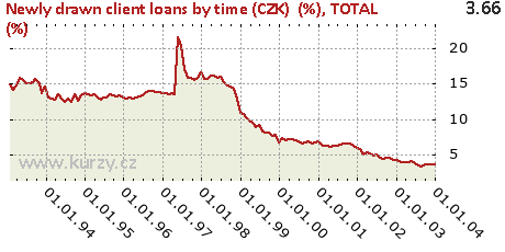 TOTAL (%),Newly drawn client loans by time (CZK)  (%)