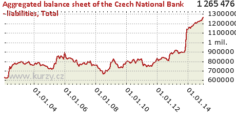 Total,Aggregated balance sheet of the Czech National Bank - liabilities