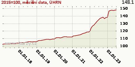 ÚHRN,2015=100, měsíční data