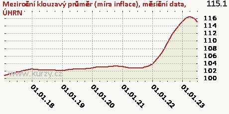 ÚHRN,Meziroční klouzavý průměr (míra inflace), měsíční data