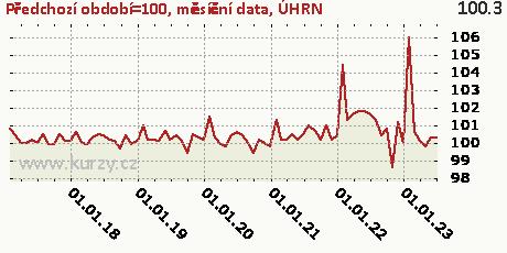 ÚHRN,Předchozí období=100, měsíční data