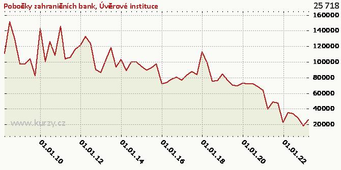 Úvěrové instituce - Graf