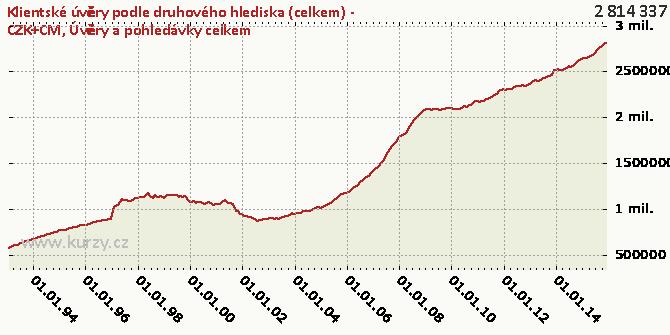Úvěry a pohledávky celkem - Graf