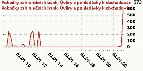 Úvěry a pohledávky k obchodování,Pobočky zahraničních bank
