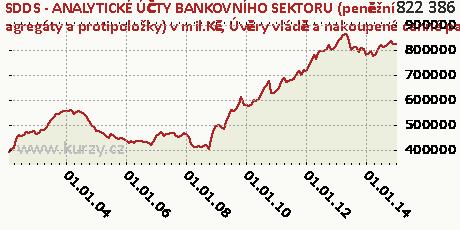 Úvěry vládě a nakoupené cenné papíry,SDDS - ANALYTICKÉ ÚČTY BANKOVNÍHO SEKTORU (peněžní agregáty a protipoložky) v mil.Kč