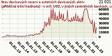 v jiných centrálních bankách, u BIS a IMF,Stav devizových rezerv a ostatních devizových aktiv (přibližná tržní hodnota) - v mil. USD