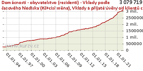 Vklady a přijaté úvěry od klientů celkem,Domácnosti - obyvatelstvo (rezidenti) - Vklady podle časového hlediska (Kč+cizí měna)