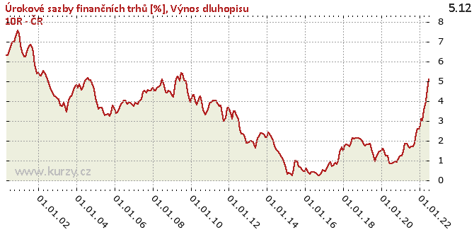 Výnos dluhopisu 10R - ČR - Graf