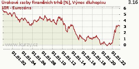 Výnos dluhopisu 10R - Eurozóna,Úrokové sazby finančních trhů [%]
