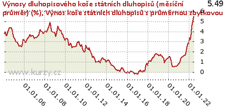 Výnos koše státních dluhopisů s průměrnou zbytkovou splatností 5 let,Výnosy dluhopisového koše státních dluhopisů (měsíční průměr) (%)