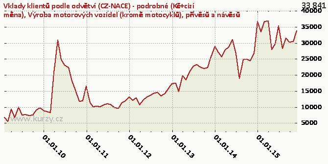 Výroba motorových vozidel (kromě motocyklů), přívěsů a návěsů - Graf