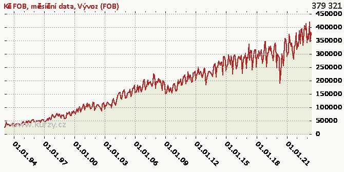 Vývoz (FOB) - Graf