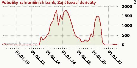 Zajišťovací deriváty,Pobočky zahraničních bank