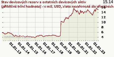 zlato nezahrnuté do oficiálních rezervních aktiv,Stav devizových rezerv a ostatních devizových aktiv (přibližná tržní hodnota) - v mil. USD