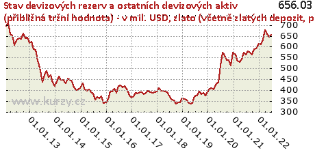 zlato (včetně zlatých depozit, případně zlata ze swapových operací),Stav devizových rezerv a ostatních devizových aktiv (přibližná tržní hodnota) - v mil. USD