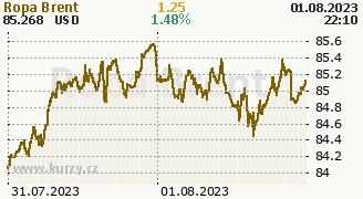 Graf komodity Ropa Brent