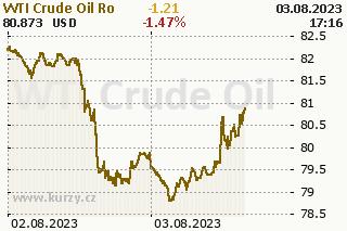 Ropa graf v�voje ceny