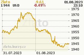 Zlato - online graf v USD