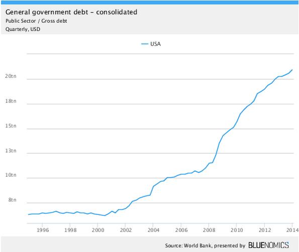 Konsolidovan� st�tn� dluh USA