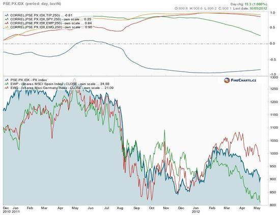 Korelace českých akcií s evropskými a americkými trhy