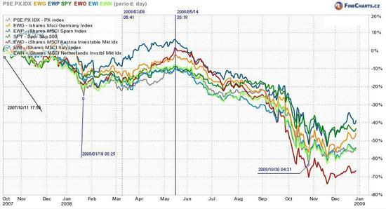 Srovnání českých a zahraničních akcií od podzimu 2007