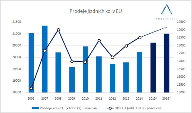 graf_EU_bikesales