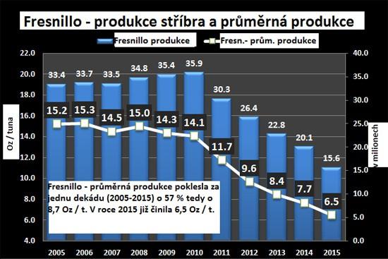 http://img3.kurzy.cz/zpravy/obrazky/13/396713-nizsi-kvalitu-stribrne-rudy-nahrazuje-vyssi-objem-tezby/graf_produkce_stribra_a_prumerna_produkce_w600h400.jpg