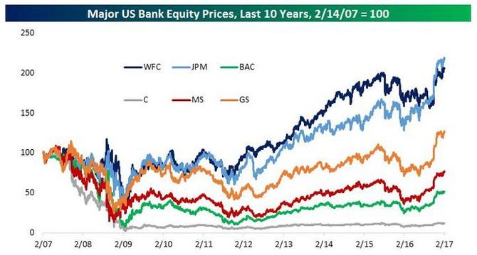 Vývoj cen akcií velkých amerických bank (cena k 14. 2. 2007 = 100 bodů)