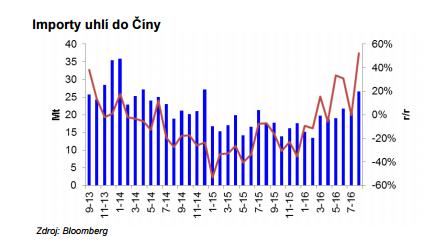 Import uhlí do Číny. Zdroj: Bloomberg