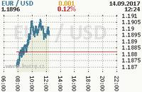 Online graf kurzu usd/eur
