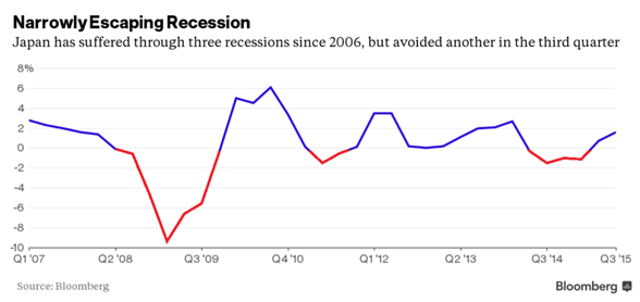 Narrowly Escaping Recession