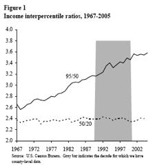 nerovnost prijmu 1967 2005 Jak to vlastně je s nerovností příjmů ve Spojených státech?