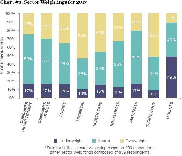 Očekávané sektorové rozdělení investic v roce 2017
