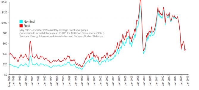 Vývoj cen ropy v cenách říjnu roku 2015