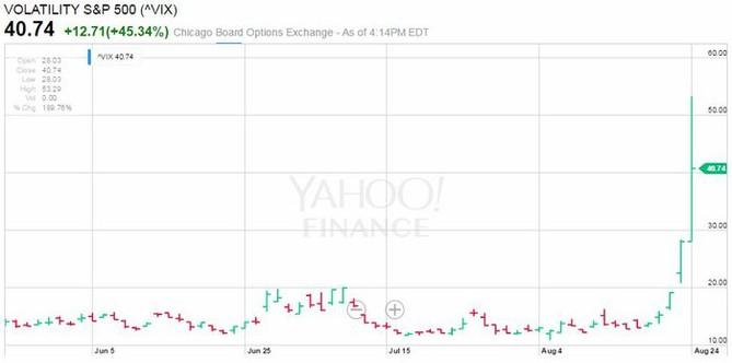 Index volatility VIX (24. srpna 2015)