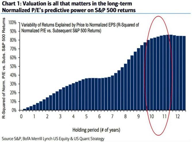 Vliv valuace na odhad příštích výnosů v různých časových horizontech