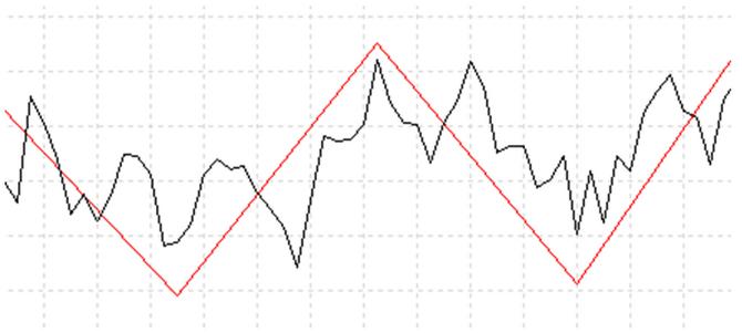 Obchodujte na burze díky binárním opcím a strategii BERSI Scalp
