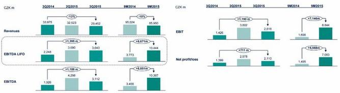 Unipetrol - hospodářské výsledky očištěné o jednorázové položky za 3Q2015