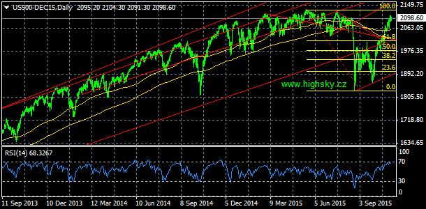 S&P 500, denní komentář