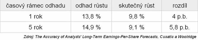 Jak se analytici mýlí v odhadech růstu zisku firem